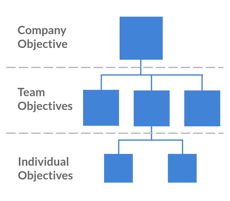 OKRs Hierarchy - Cascading OKRs